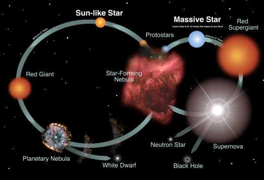 stars_lifecycle_full.jpg