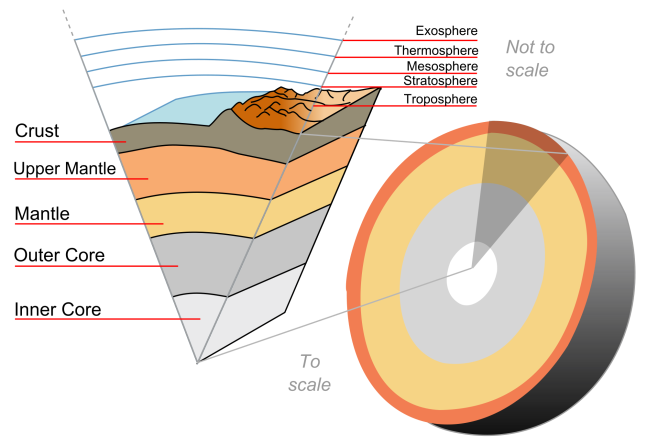 2000px-Earth-crust-cutaway-english.svg.png